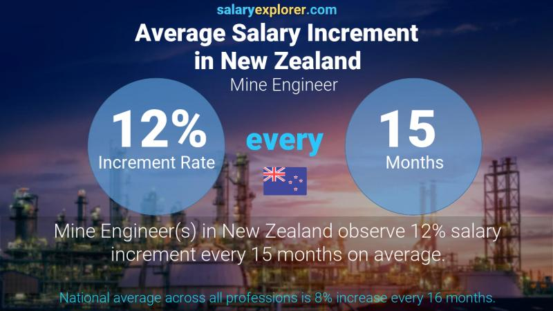 Annual Salary Increment Rate New Zealand Mine Engineer