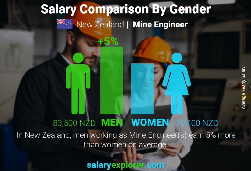 Salary comparison by gender yearly New Zealand Mine Engineer