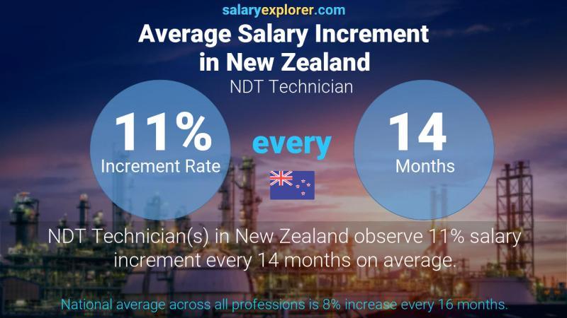 Annual Salary Increment Rate New Zealand NDT Technician