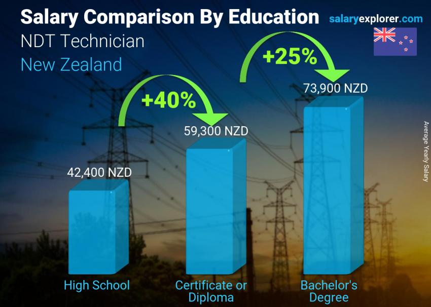 Salary comparison by education level yearly New Zealand NDT Technician