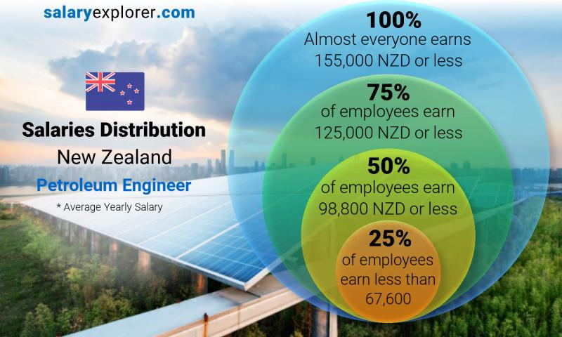 Median and salary distribution yearly New Zealand Petroleum Engineer