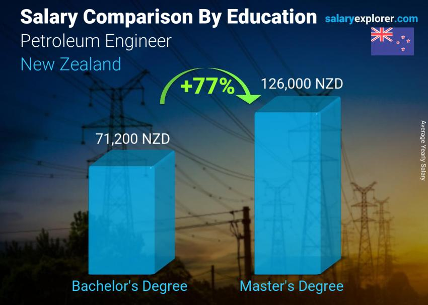 Salary comparison by education level yearly New Zealand Petroleum Engineer