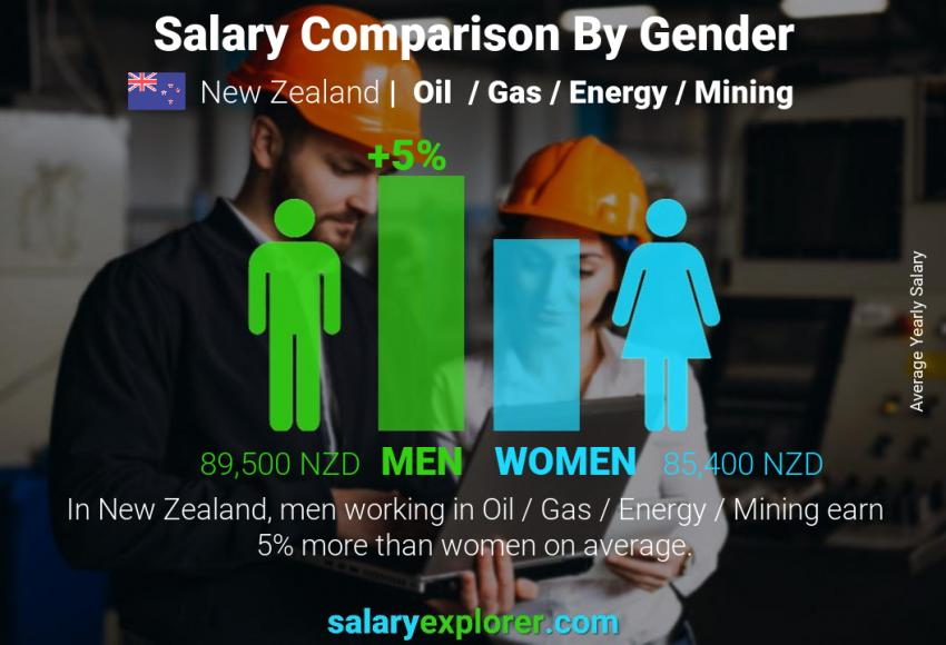 Salary comparison by gender yearly New Zealand Oil  / Gas / Energy / Mining