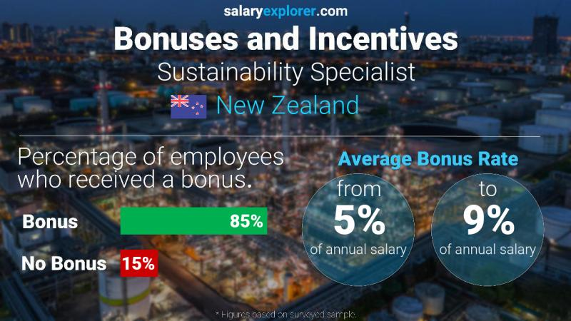 Annual Salary Bonus Rate New Zealand Sustainability Specialist