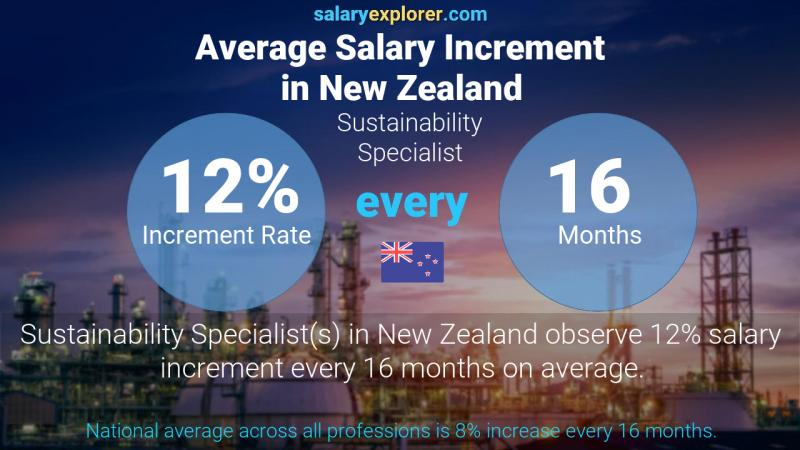 Annual Salary Increment Rate New Zealand Sustainability Specialist
