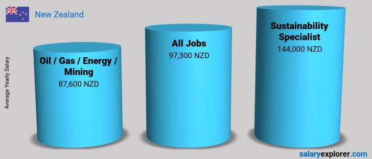 Salary Comparison Between Sustainability Specialist and Oil  / Gas / Energy / Mining yearly New Zealand