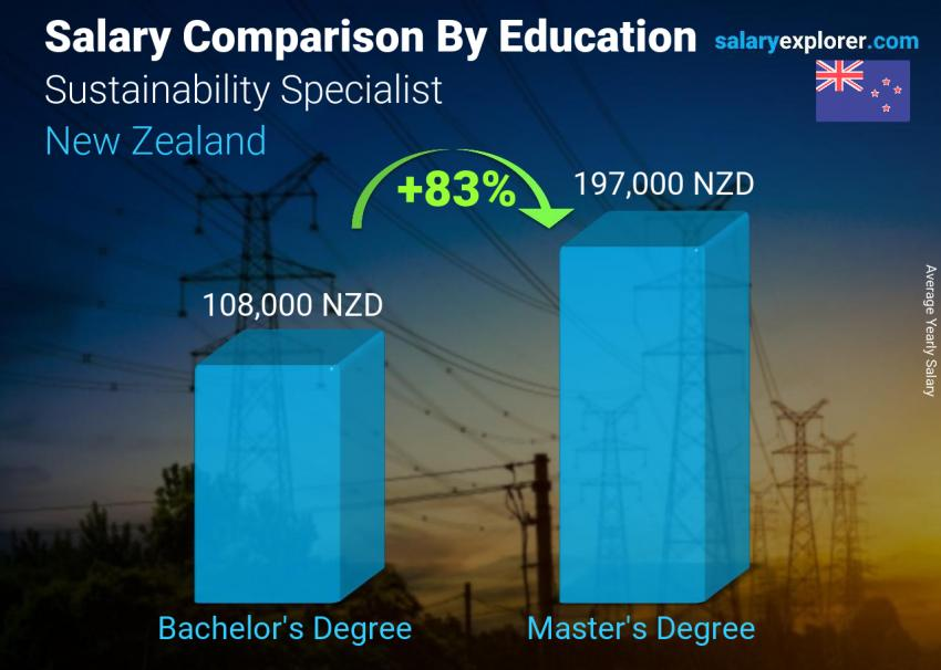 Salary comparison by education level yearly New Zealand Sustainability Specialist