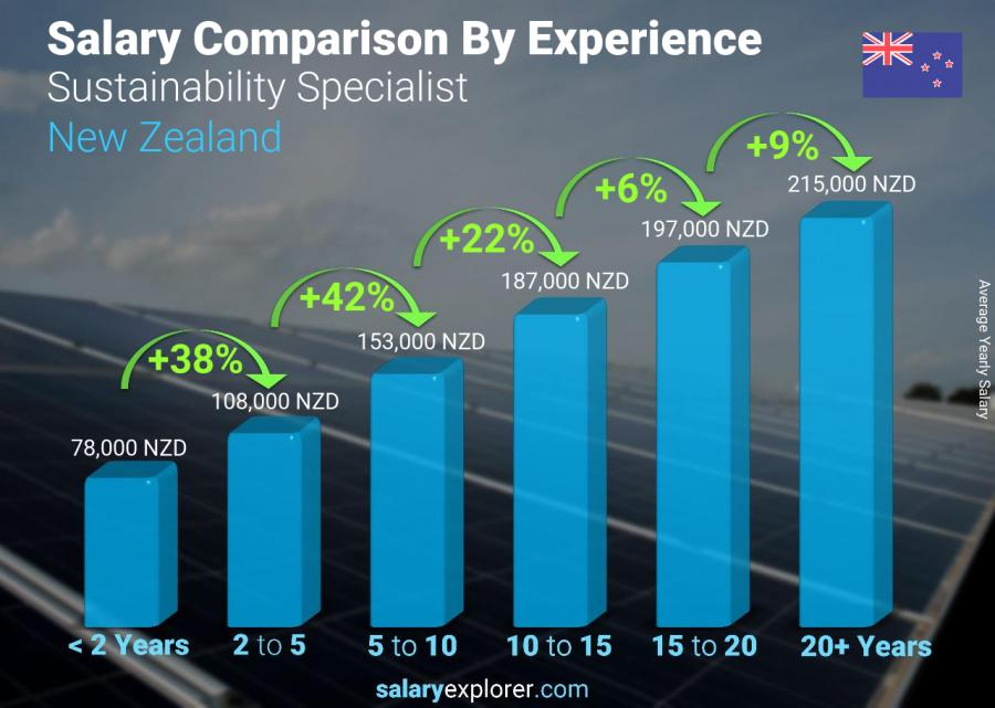 Salary comparison by years of experience yearly New Zealand Sustainability Specialist