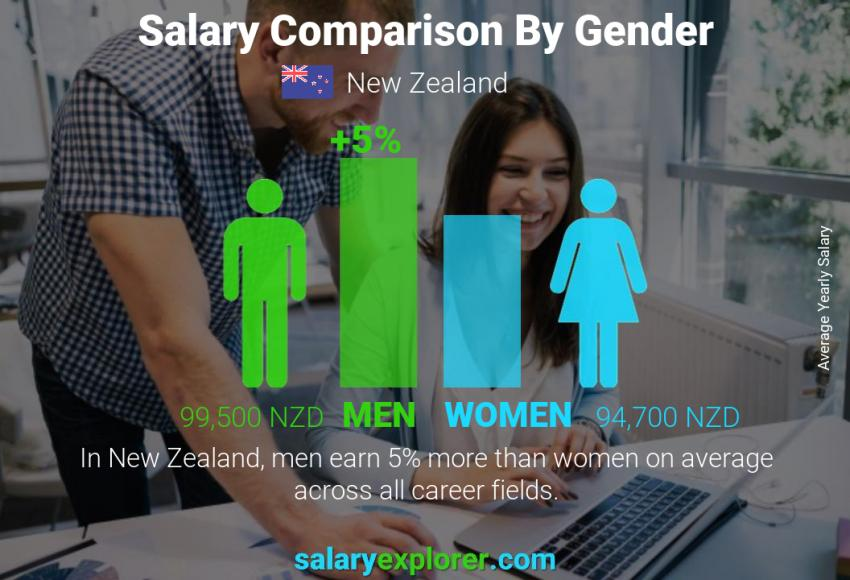 Salary comparison by gender yearly New Zealand