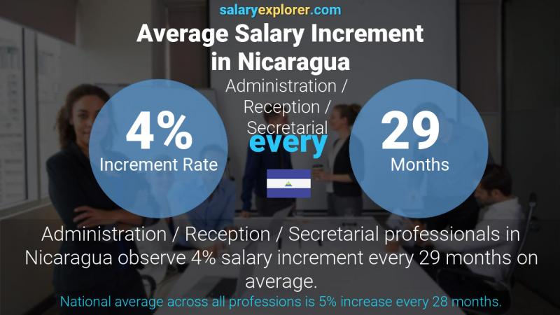 Annual Salary Increment Rate Nicaragua Administration / Reception / Secretarial