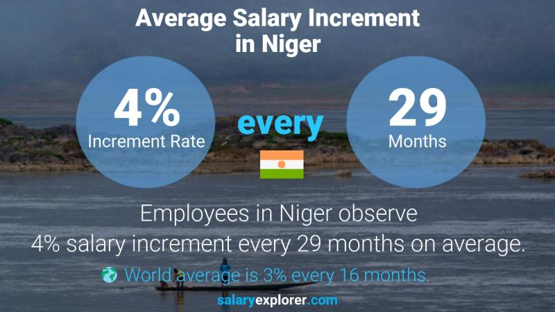 Annual Salary Increment Rate Niger