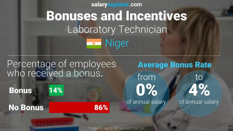 Annual Salary Bonus Rate Niger Laboratory Technician