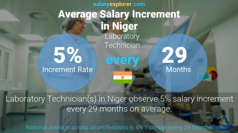 Annual Salary Increment Rate Niger Laboratory Technician