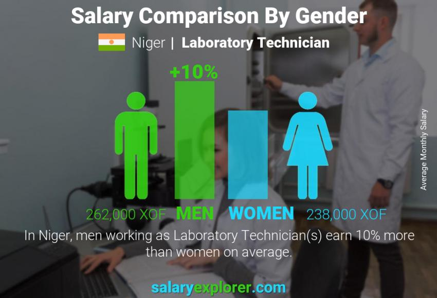 Salary comparison by gender monthly Niger Laboratory Technician