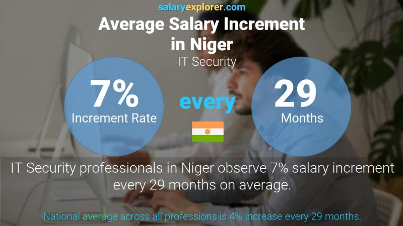 Annual Salary Increment Rate Niger IT Security