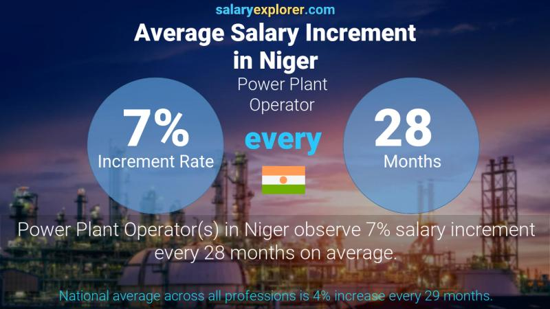 Annual Salary Increment Rate Niger Power Plant Operator