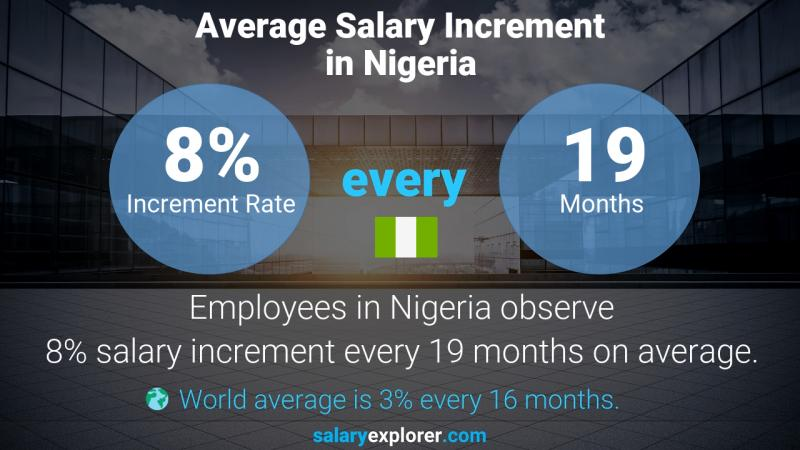 Annual Salary Increment Rate Nigeria