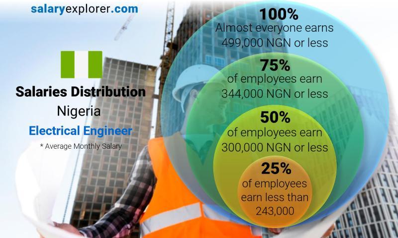 Electrical Engineer Average Salary in Nigeria 2019