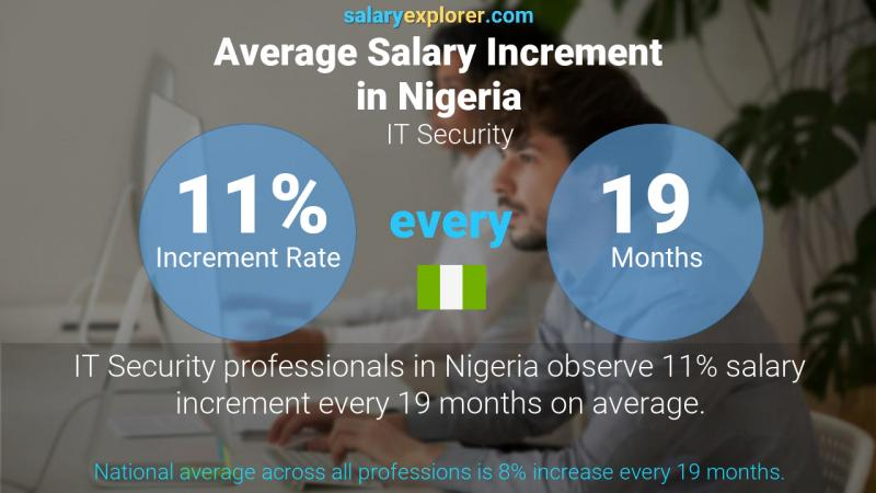 Annual Salary Increment Rate Nigeria IT Security
