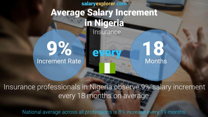 Insurance Average Salaries In Nigeria 2020 The Complete Guide