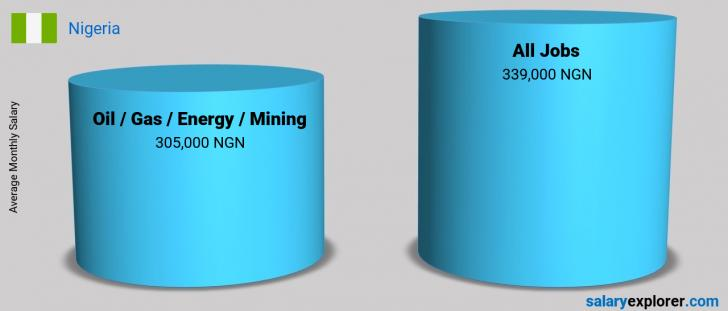 Salary Comparison Between Oil  / Gas / Energy / Mining and Oil  / Gas / Energy / Mining monthly Nigeria