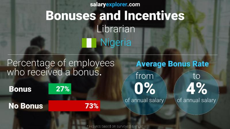 Annual Salary Bonus Rate Nigeria Librarian