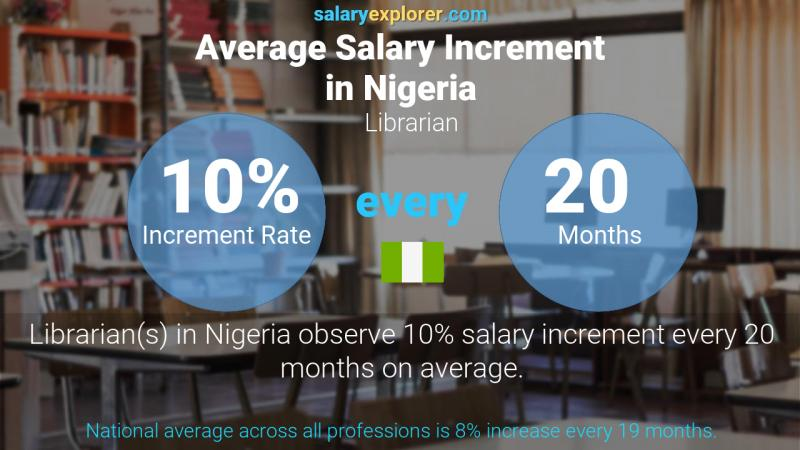 Annual Salary Increment Rate Nigeria Librarian