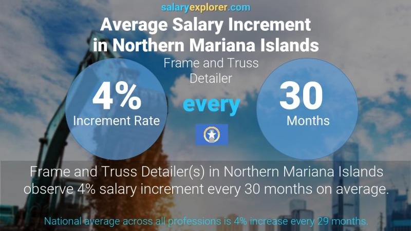 Annual Salary Increment Rate Northern Mariana Islands Frame and Truss Detailer