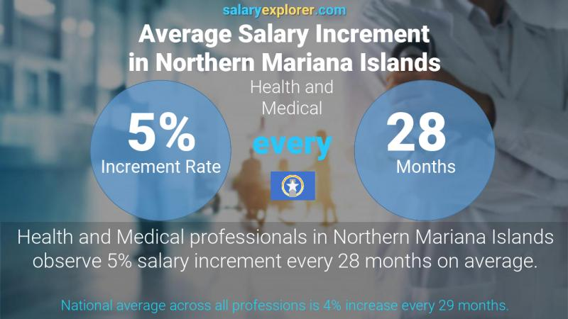 Annual Salary Increment Rate Northern Mariana Islands Health and Medical