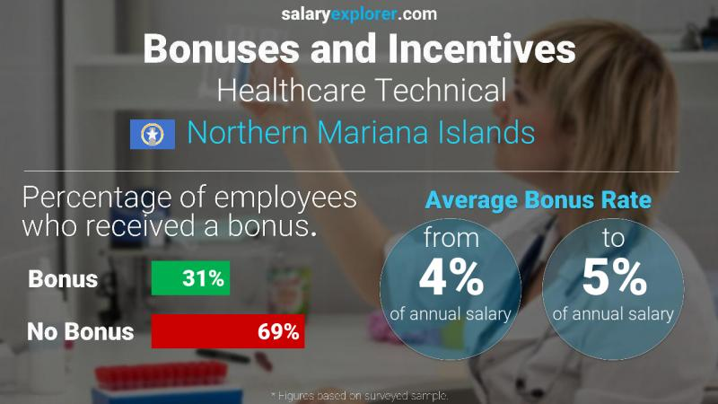 Annual Salary Bonus Rate Northern Mariana Islands Healthcare Technical