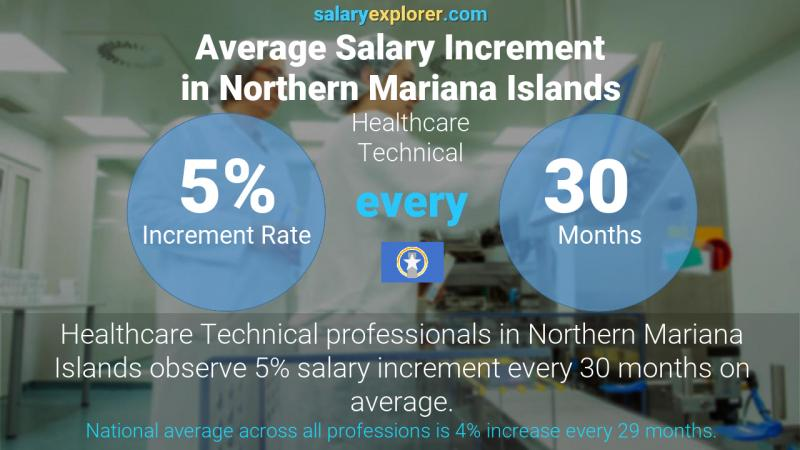 Annual Salary Increment Rate Northern Mariana Islands Healthcare Technical