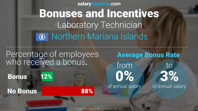 Annual Salary Bonus Rate Northern Mariana Islands Laboratory Technician