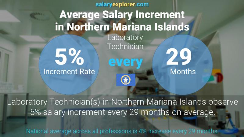 Annual Salary Increment Rate Northern Mariana Islands Laboratory Technician