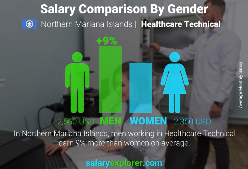 Salary comparison by gender monthly Northern Mariana Islands Healthcare Technical