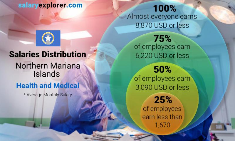Median and salary distribution monthly Northern Mariana Islands Health and Medical