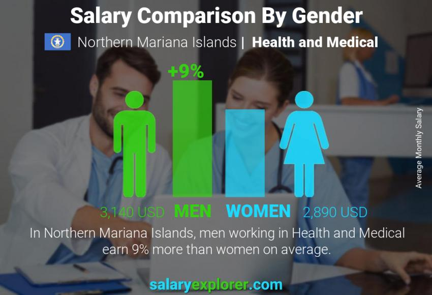 Salary comparison by gender monthly Northern Mariana Islands Health and Medical