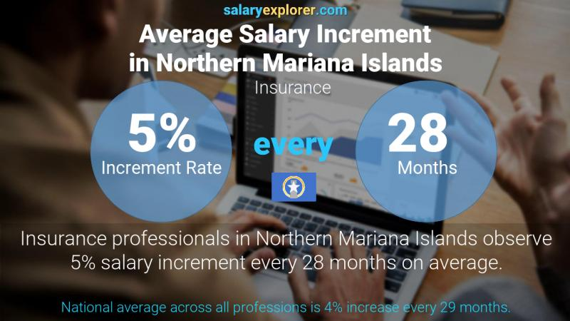 Annual Salary Increment Rate Northern Mariana Islands Insurance