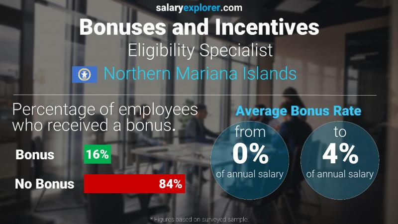 Annual Salary Bonus Rate Northern Mariana Islands Eligibility Specialist