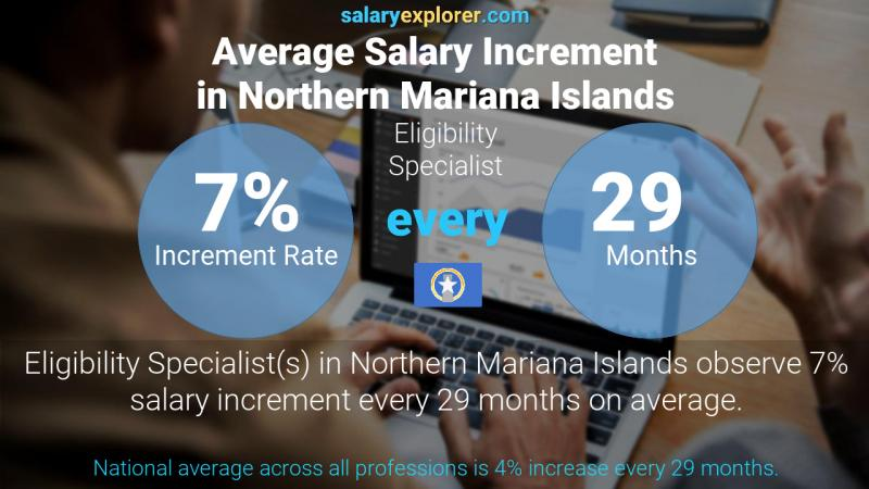 Annual Salary Increment Rate Northern Mariana Islands Eligibility Specialist