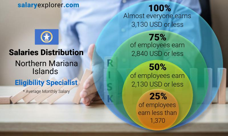 Median and salary distribution monthly Northern Mariana Islands Eligibility Specialist