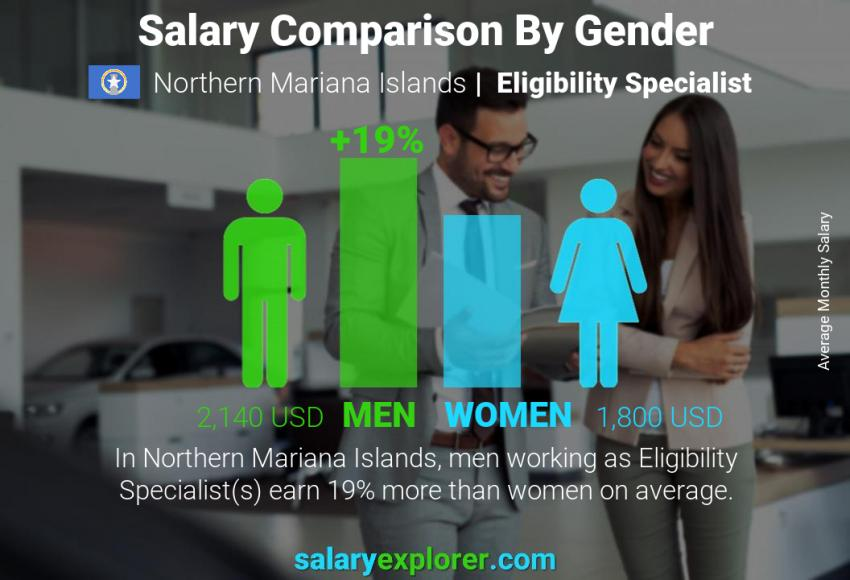Salary comparison by gender monthly Northern Mariana Islands Eligibility Specialist