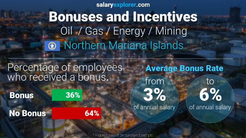 Annual Salary Bonus Rate Northern Mariana Islands Oil  / Gas / Energy / Mining