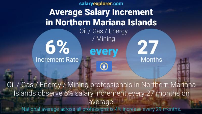 Annual Salary Increment Rate Northern Mariana Islands Oil  / Gas / Energy / Mining