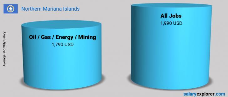 Salary Comparison Between Oil  / Gas / Energy / Mining and Oil  / Gas / Energy / Mining monthly Northern Mariana Islands