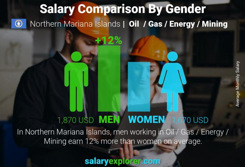 Salary comparison by gender monthly Northern Mariana Islands Oil  / Gas / Energy / Mining
