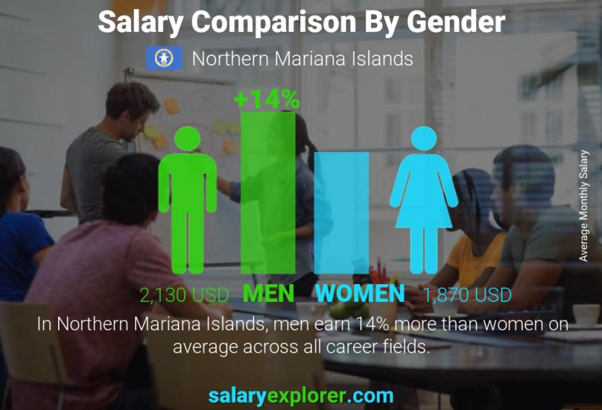 Salary comparison by gender monthly Northern Mariana Islands