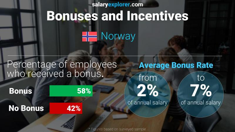 Annual Salary Bonus Rate Norway