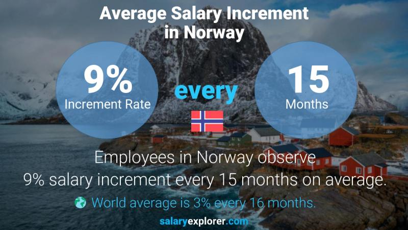 Annual Salary Increment Rate Norway