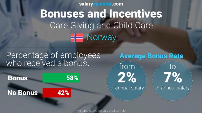 Annual Salary Bonus Rate Norway Care Giving and Child Care