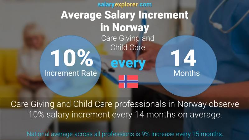 Annual Salary Increment Rate Norway Care Giving and Child Care